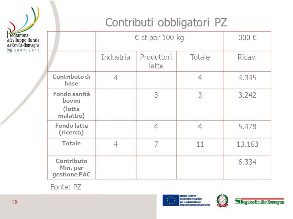 Contributi obbligatori PZ