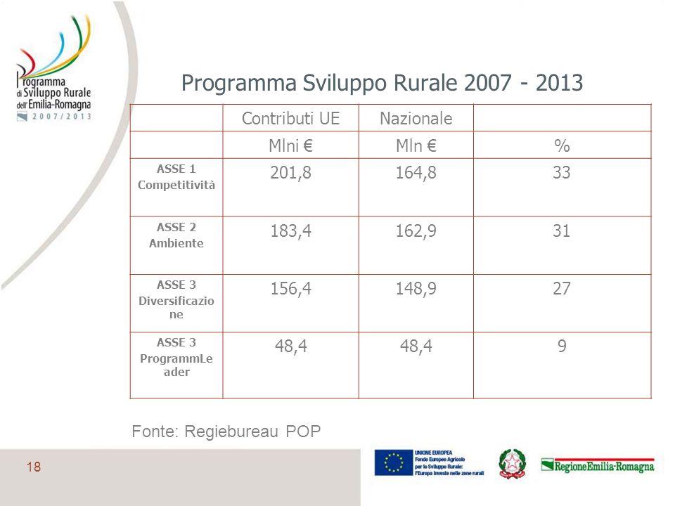 Programma Sviluppo Rurale 2007 - 2013