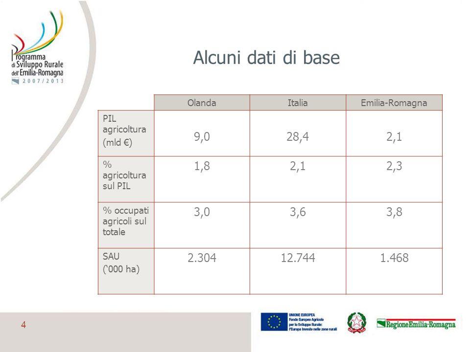 Alcuni dati di base Olanda. Italia. Emilia-Romagna. PIL agricoltura. (mld €) 9,0. 28,4. 2,1.
