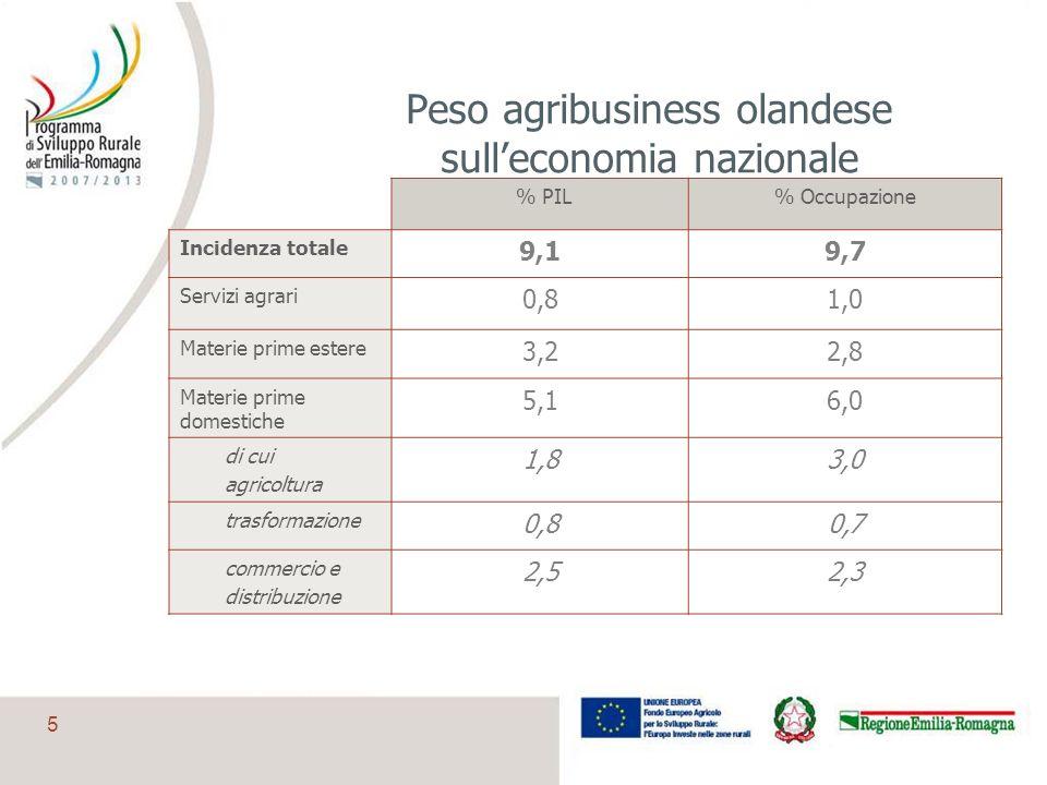 Peso agribusiness olandese sull'economia nazionale