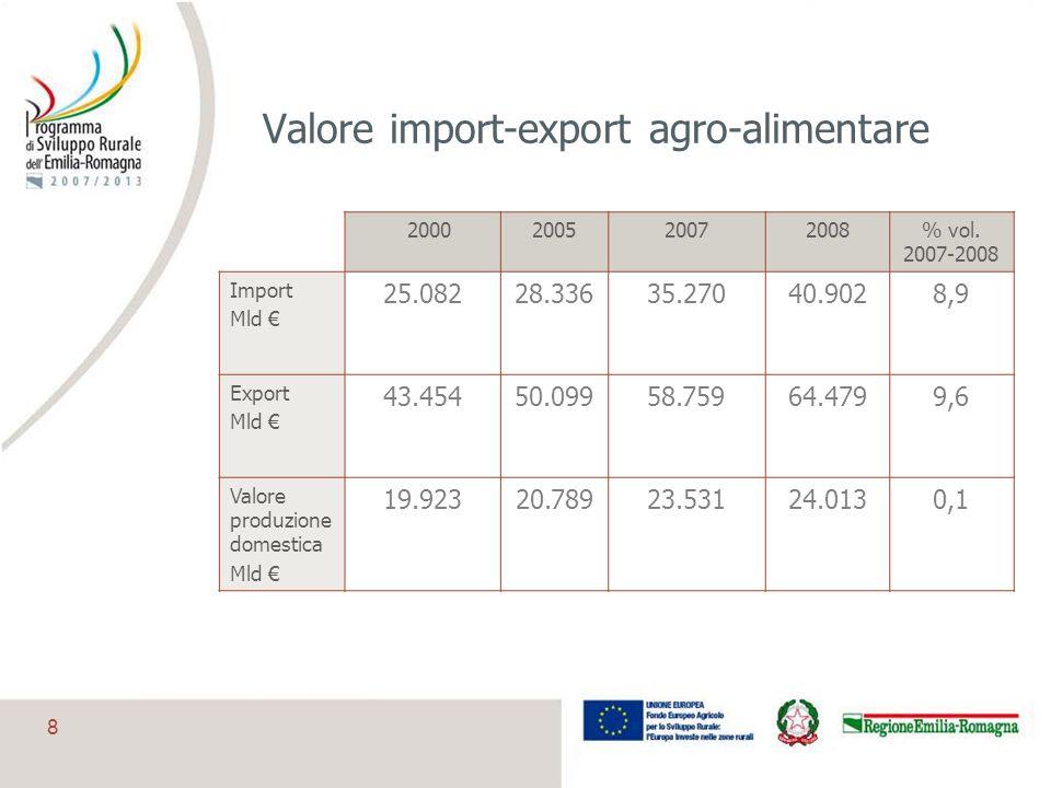 Valore import-export agro-alimentare