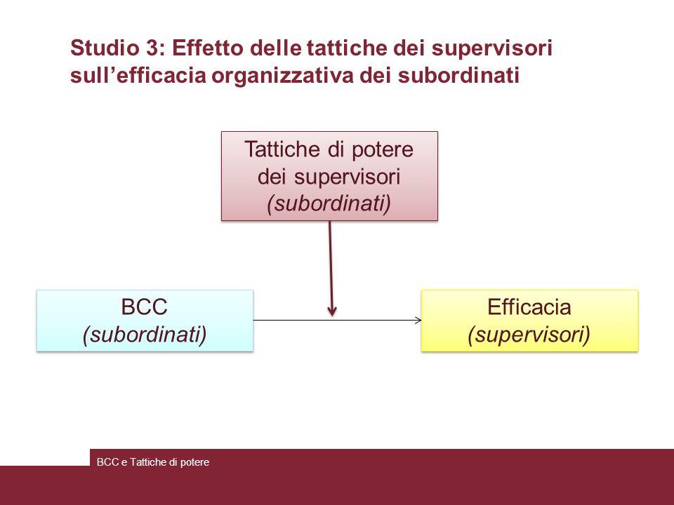 Tattiche di potere dei supervisori