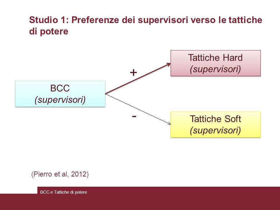 Studio 1: Preferenze dei supervisori verso le tattiche di potere