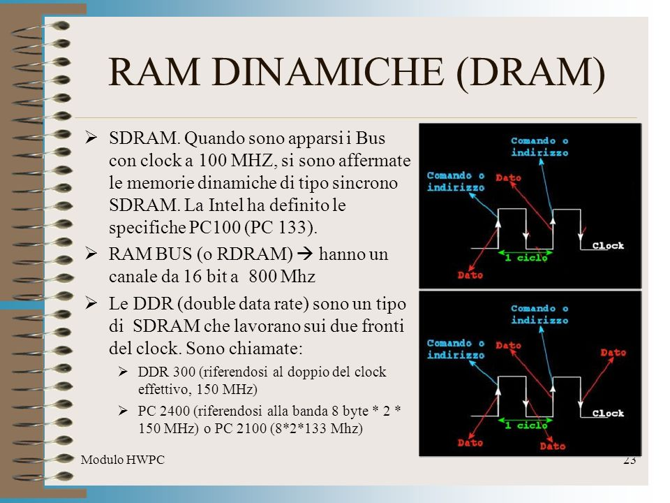 RAM DINAMICHE (DRAM)