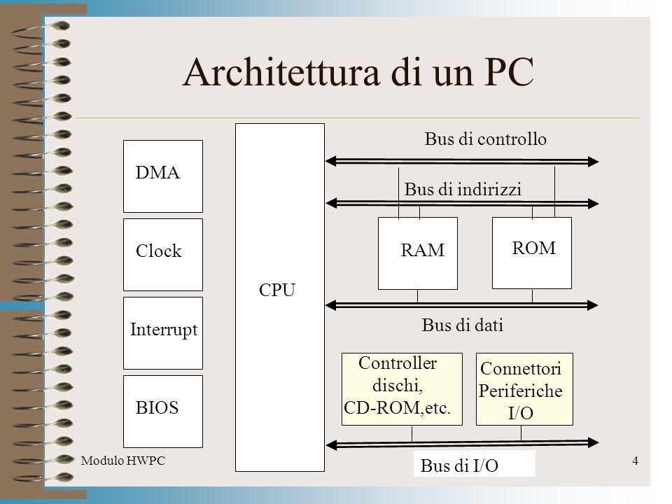 Architettura di un PC Bus di controllo DMA Bus di indirizzi RAM ROM