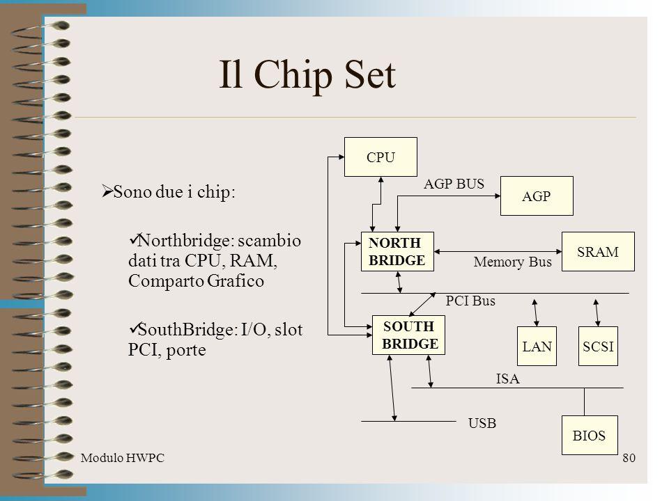 Il Chip Set Sono due i chip: