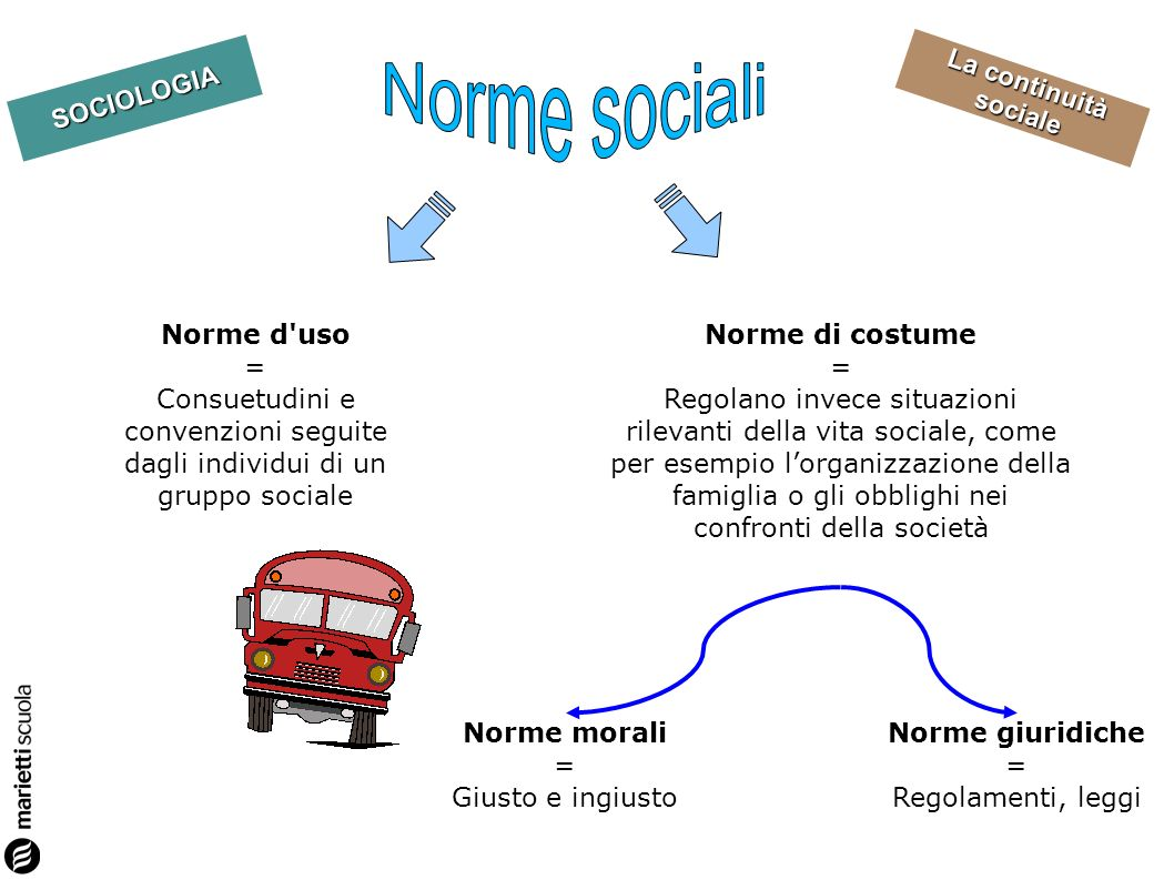 Norme sociali Norme d uso =