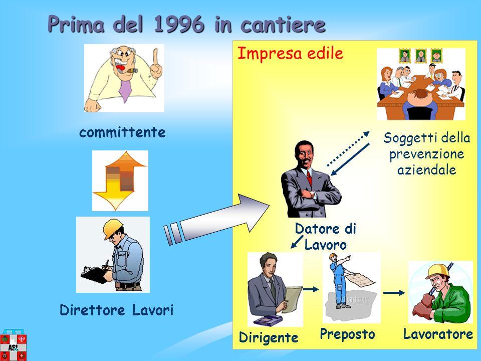 Soggetti della prevenzione aziendale