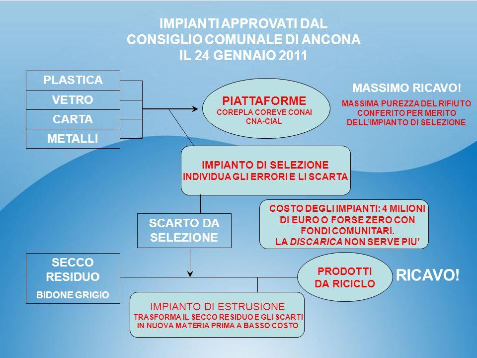 IMPIANTI APPROVATI DAL CONSIGLIO COMUNALE DI ANCONA IL 24 GENNAIO 2011