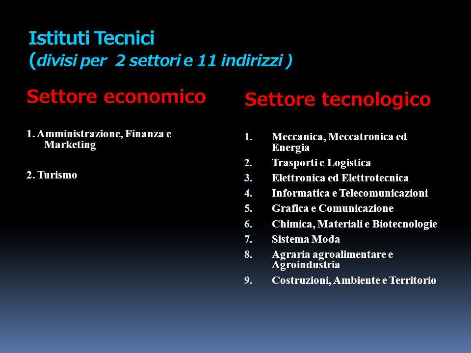 Istituti Tecnici (divisi per 2 settori e 11 indirizzi )