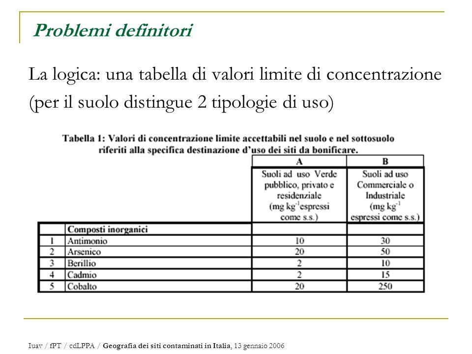 La logica: una tabella di valori limite di concentrazione