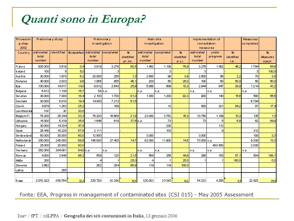 Quanti sono in Europa Fonte: EEA, Progress in management of contaminated sites (CSI 015) - May 2005 Assessment.