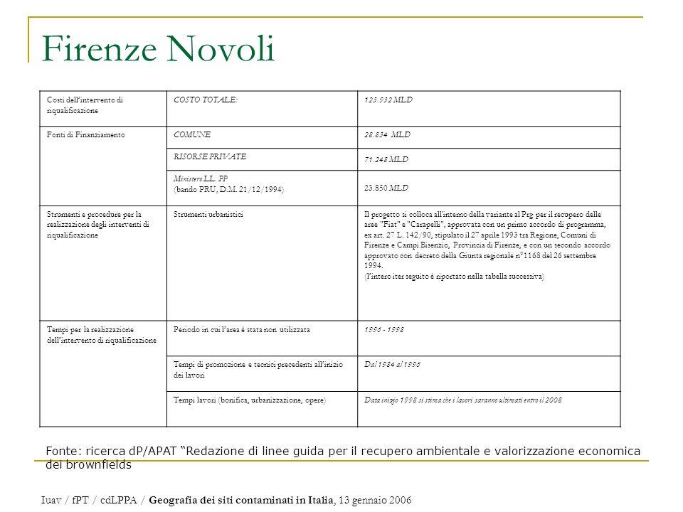 Firenze Novoli Costi dell'intervento di riqualificazione. COSTO TOTALE: 123.932 MLD. Fonti di Finanziamento.