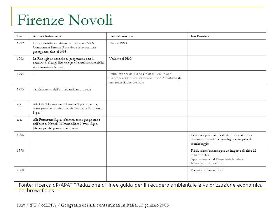 Firenze Novoli Data. Attività Industriale. Iter Urbanistico. Iter Bonifica. 1992.