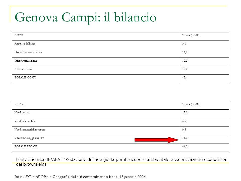 Genova Campi: il bilancio