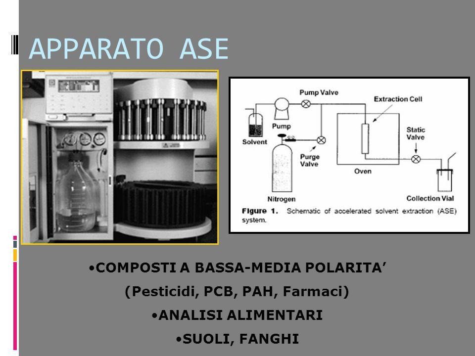 COMPOSTI A BASSA-MEDIA POLARITA' (Pesticidi, PCB, PAH, Farmaci)