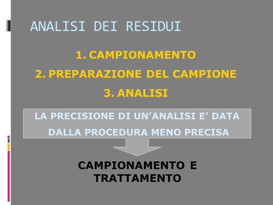 ANALISI DEI RESIDUI CAMPIONAMENTO PREPARAZIONE DEL CAMPIONE ANALISI