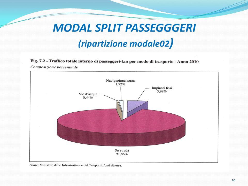 MODAL SPLIT PASSEGGGERI (ripartizione modale02)