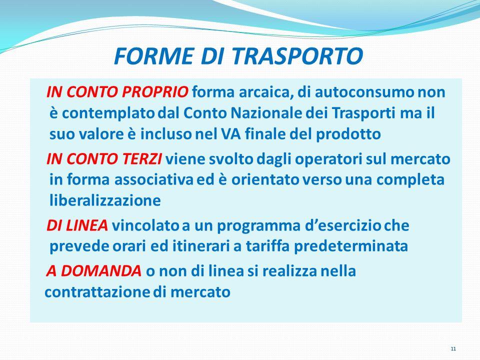 FORME DI TRASPORTO