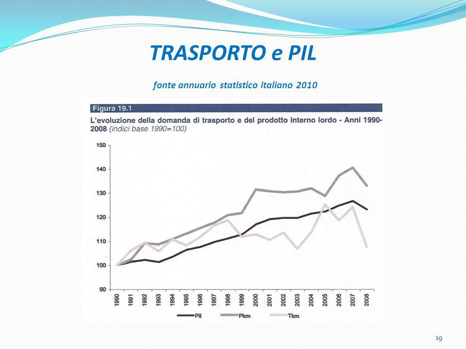 TRASPORTO e PIL fonte annuario statistico italiano 2010