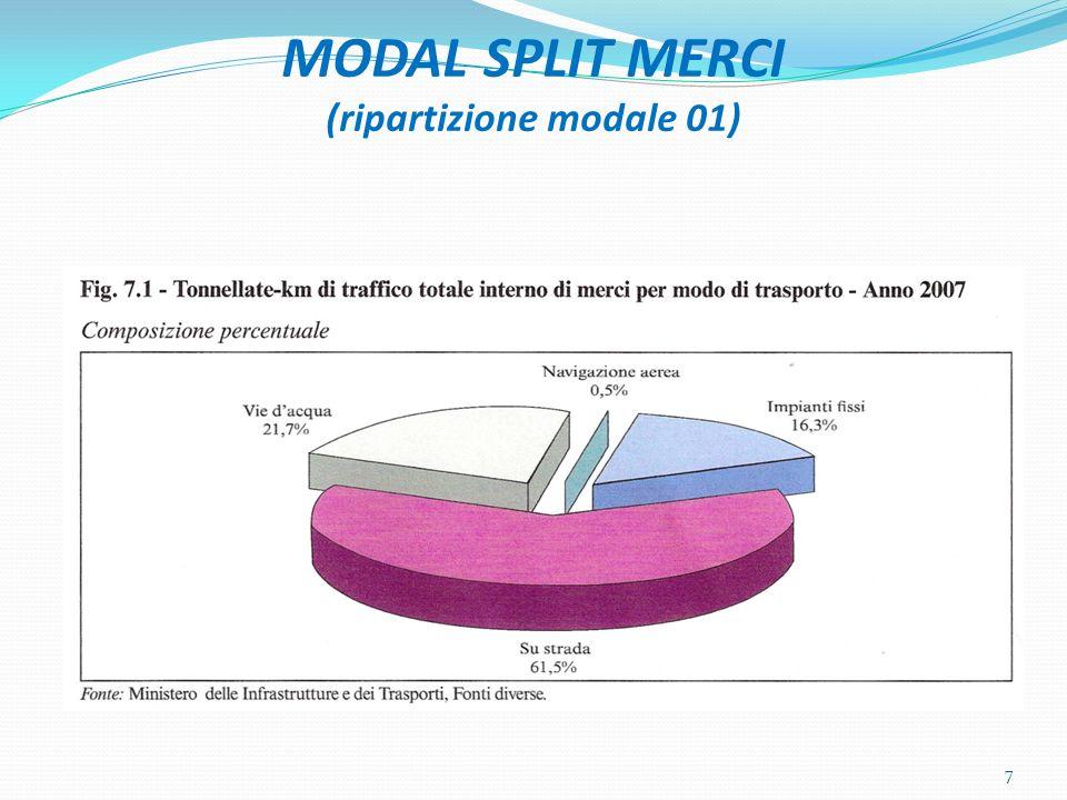 MODAL SPLIT MERCI (ripartizione modale 01)