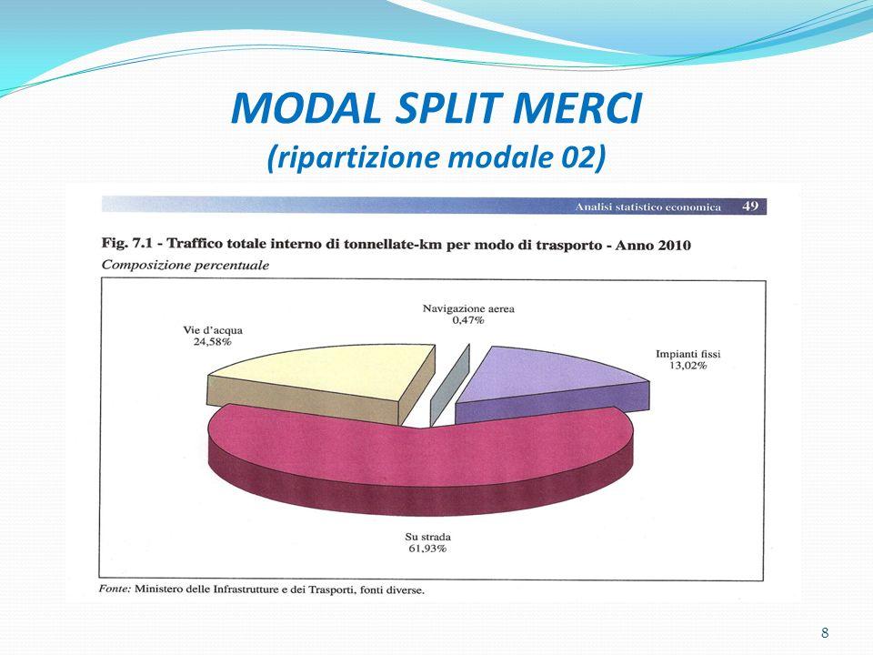 MODAL SPLIT MERCI (ripartizione modale 02)