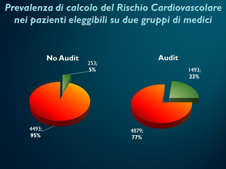 Prevalenza di calcolo del Rischio Cardiovascolare nei pazienti eleggibili su due gruppi di medici