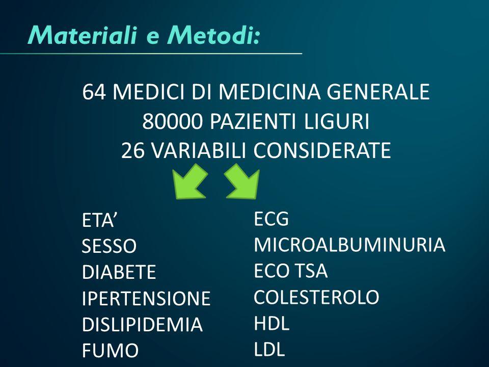 Materiali e Metodi: 64 MEDICI DI MEDICINA GENERALE