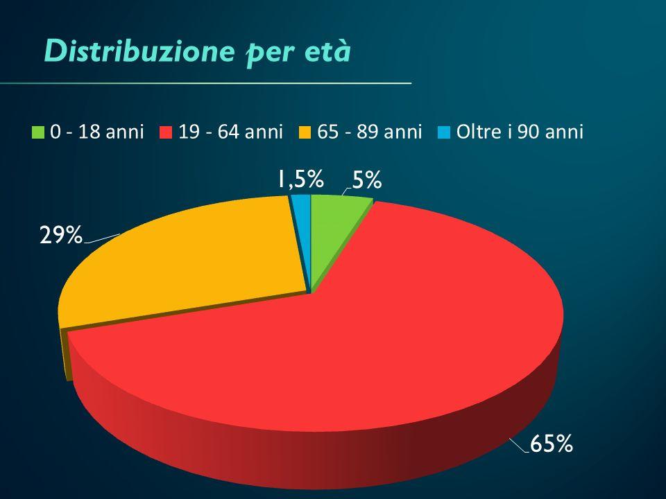 Distribuzione per età