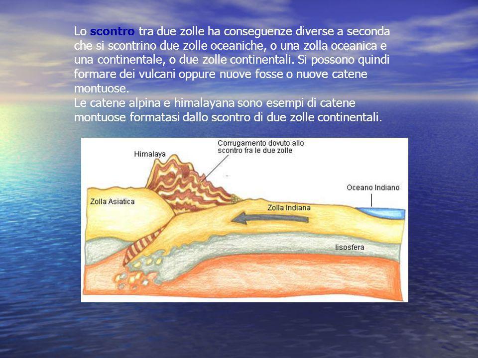 Lo scontro tra due zolle ha conseguenze diverse a seconda che si scontrino due zolle oceaniche, o una zolla oceanica e una continentale, o due zolle continentali. Si possono quindi formare dei vulcani oppure nuove fosse o nuove catene montuose.