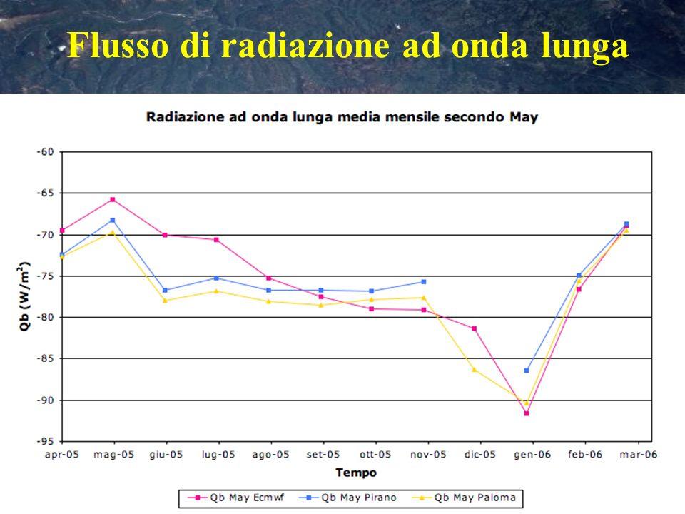 Flusso di radiazione ad onda lunga