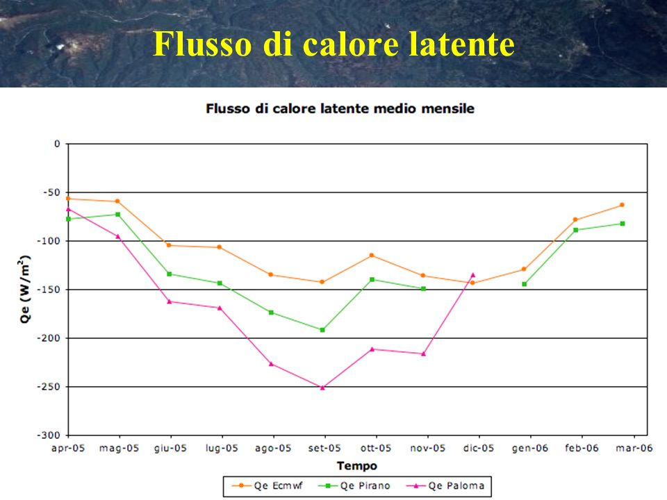 Flusso di calore latente
