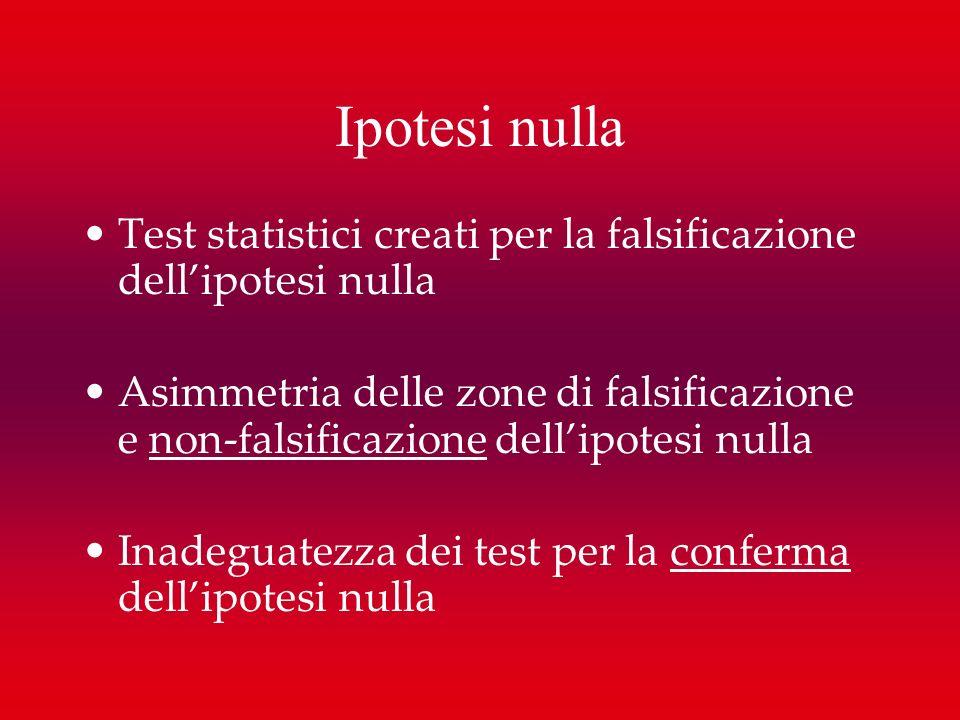Ipotesi nulla Test statistici creati per la falsificazione dell'ipotesi nulla.