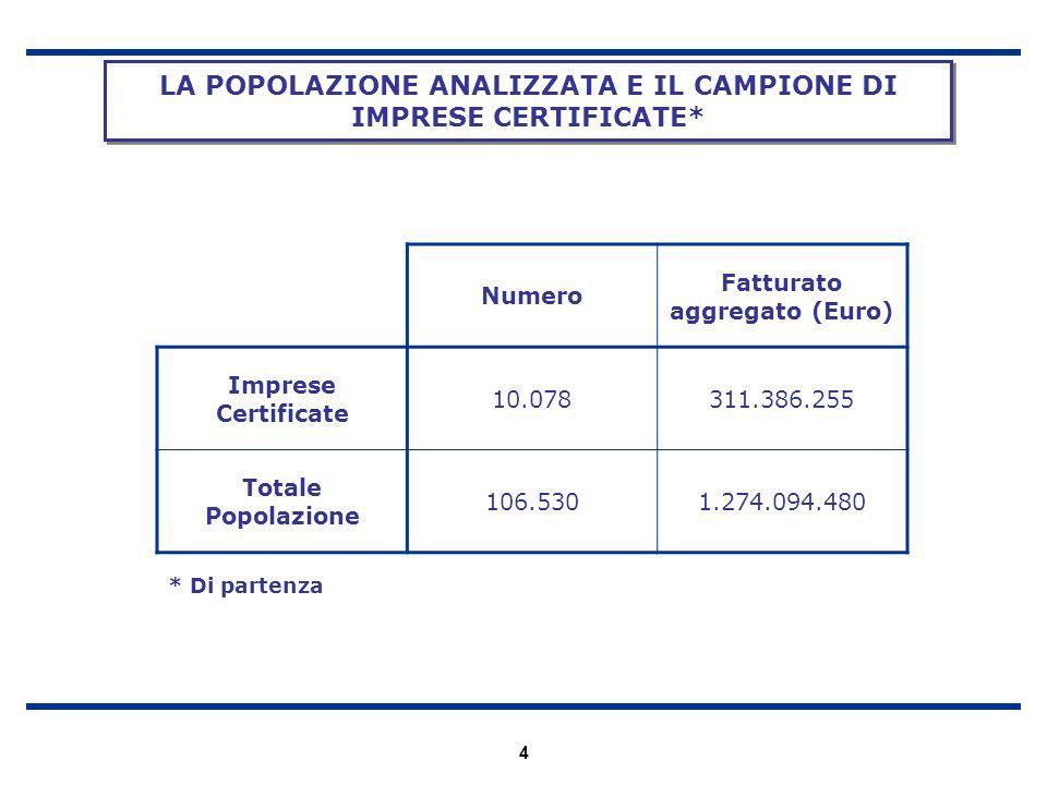 LA POPOLAZIONE ANALIZZATA E IL CAMPIONE DI IMPRESE CERTIFICATE*