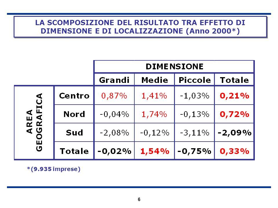 LA SCOMPOSIZIONE DEL RISULTATO TRA EFFETTO DI DIMENSIONE E DI LOCALIZZAZIONE (Anno 2000*)