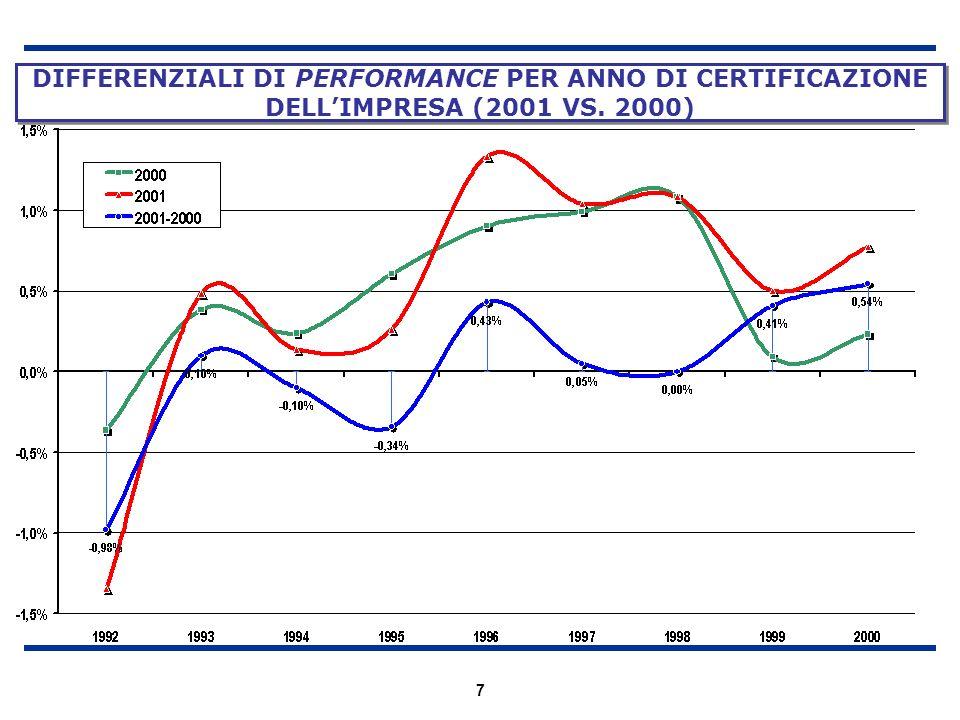DIFFERENZIALI DI PERFORMANCE PER ANNO DI CERTIFICAZIONE DELL'IMPRESA (2001 VS. 2000)