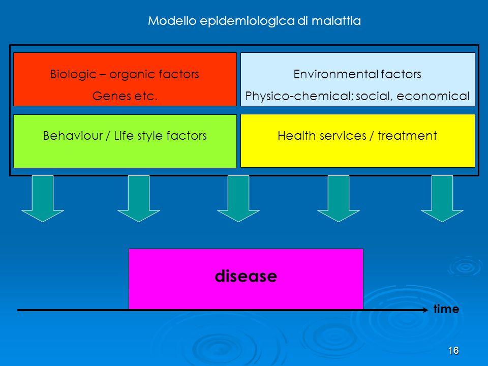 disease Modello epidemiologica di malattia Biologic – organic factors