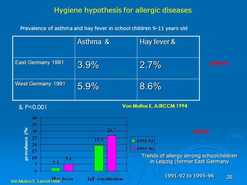 3.9% 2.7% 5.9% 8.6% Hygiene hypothesis for allergic diseases Asthma &