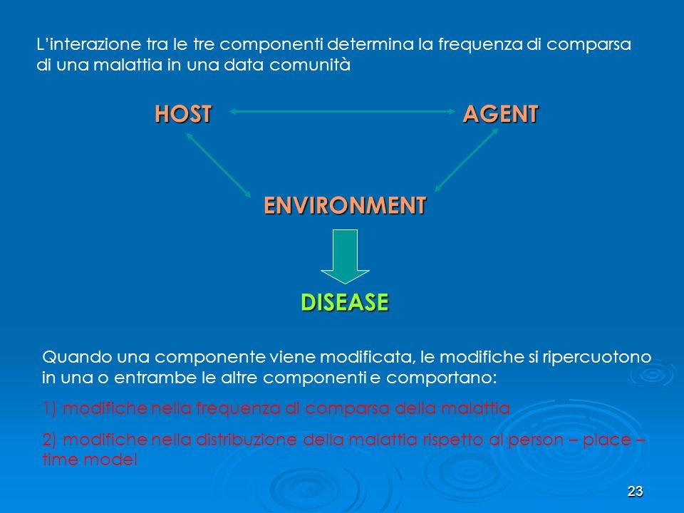 HOST ENVIRONMENT DISEASE