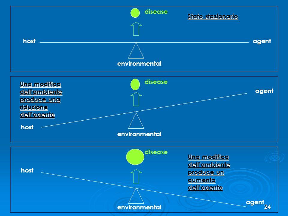 disease Stato stazionario. host. agent. environmental. disease. Una modifica dell'ambiente produce una riduzione dell'agente.