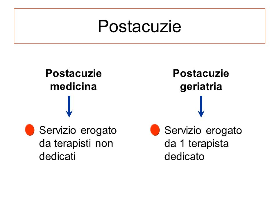 Postacuzie Postacuzie medicina Postacuzie geriatria