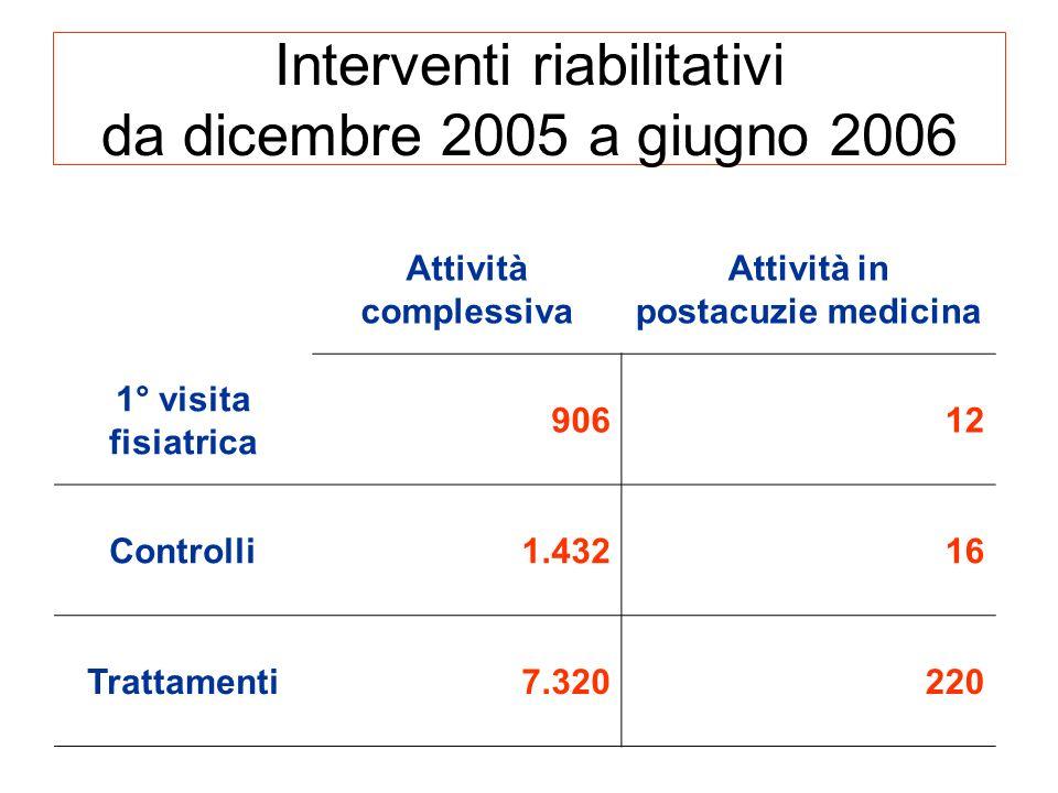Interventi riabilitativi da dicembre 2005 a giugno 2006