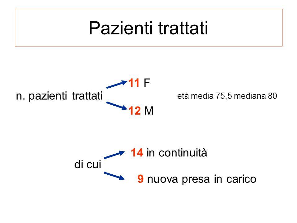 Pazienti trattati 11 F n. pazienti trattati 12 M 14 in continuità
