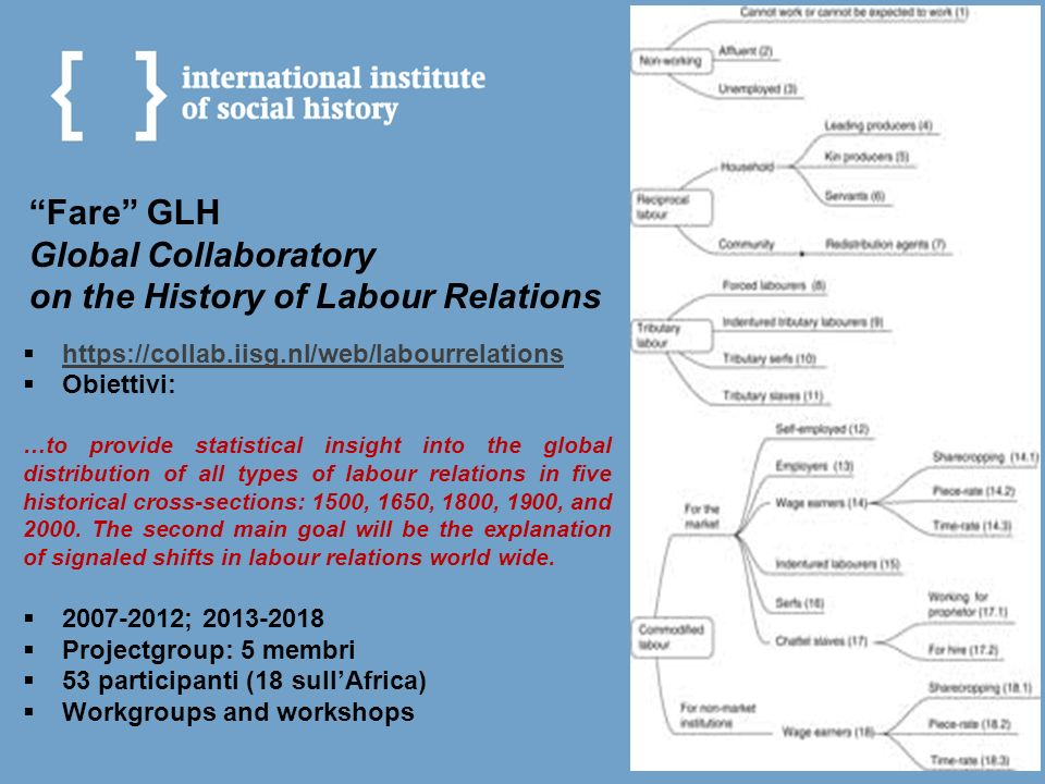 Fare GLH Global Collaboratory on the History of Labour Relations
