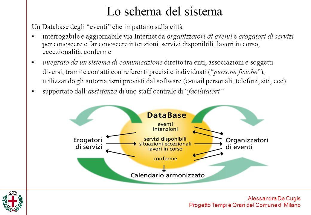 Lo schema del sistema Un Database degli eventi che impattano sulla città.