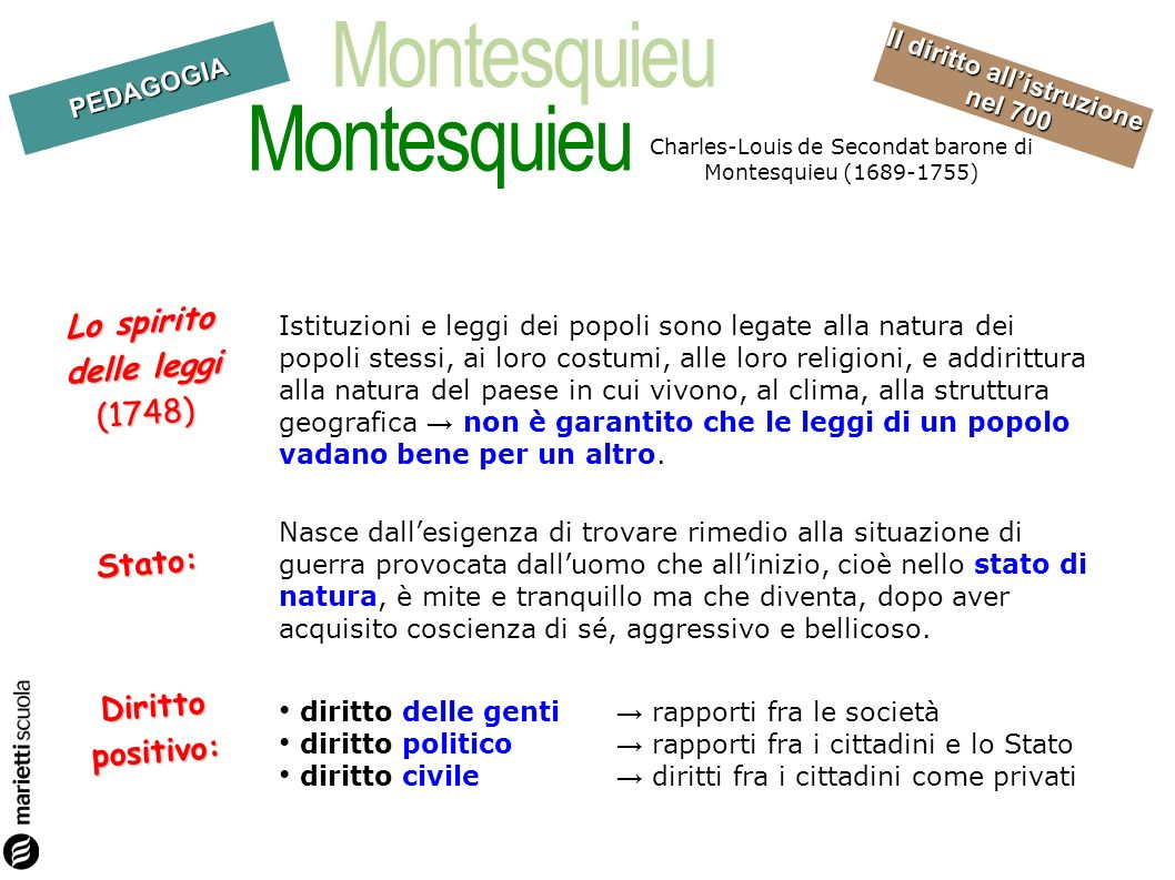 Montesquieu Lo spirito delle leggi (1748) Stato: Diritto positivo:
