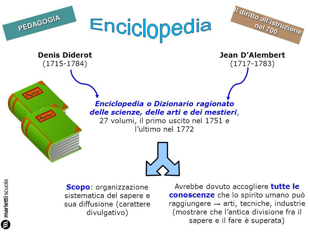 Enciclopedia Denis Diderot (1715-1784) Jean D'Alembert (1717-1783)