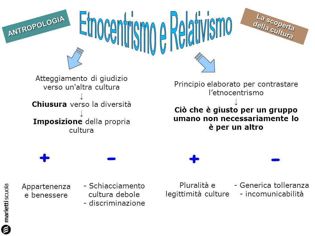 + - + - Etnocentrismo e Relativismo