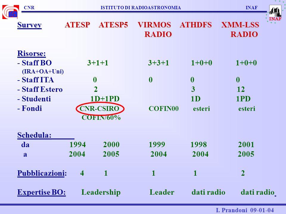 Survey ATESP ATESP5 VIRMOS ATHDFS XMM-LSS RADIO RADIO Risorse: