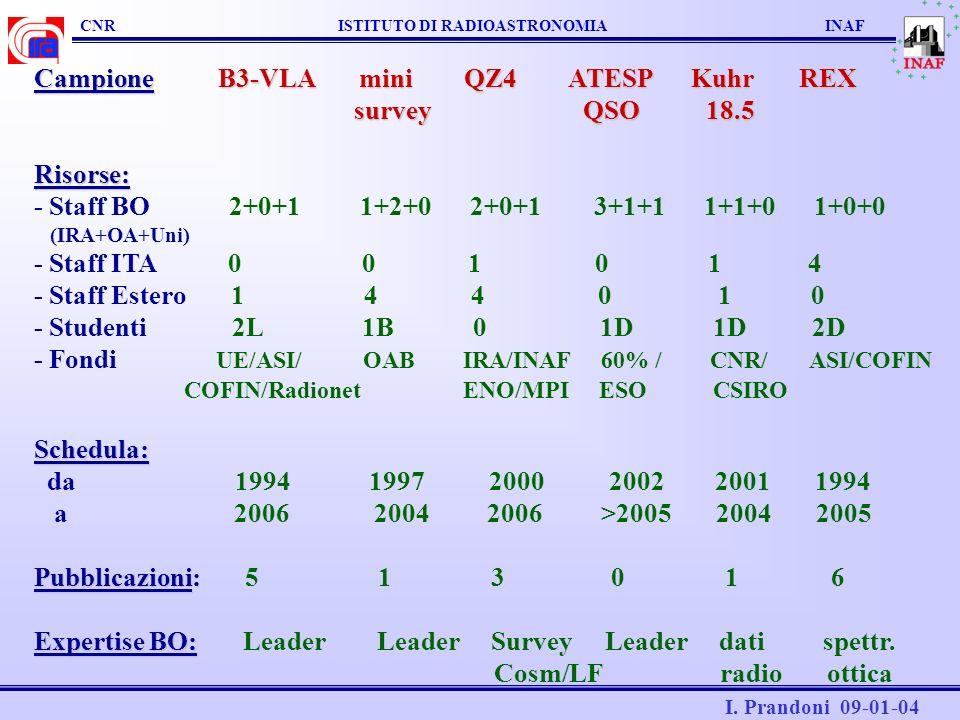 Campione B3-VLA mini QZ4 ATESP Kuhr REX survey QSO 18.5 Risorse: